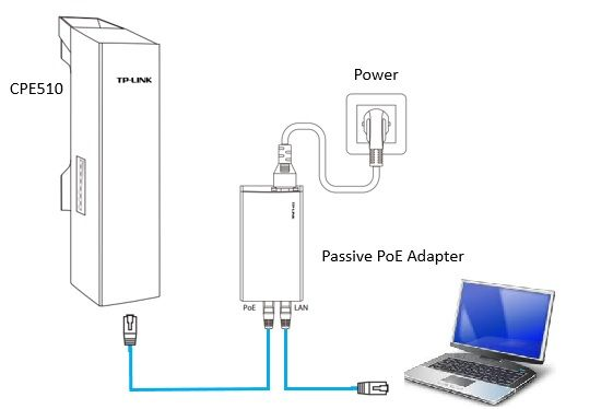 TP-LINK CPE point-to-point installation and configuration